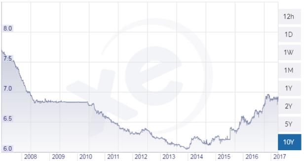 cambio Yuan US$