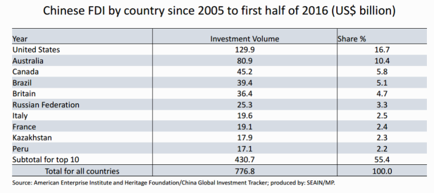 CHINA FDI DESTINATION