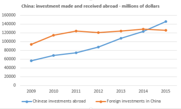 China investment in brazil main features of a river source investments