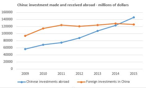 FDI China eng