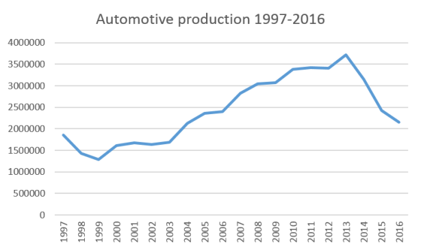 auto production