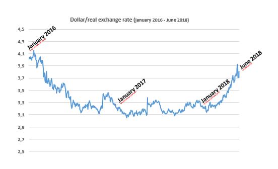 dollar real 2018