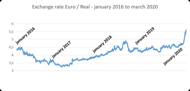 euro eng