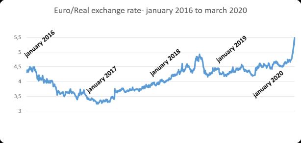 euro real eng